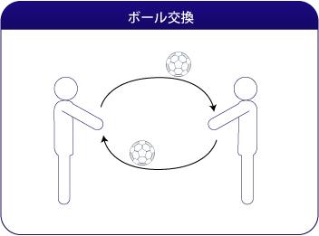ボール交換
