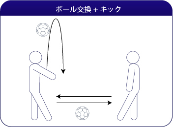 ボール交換+パス