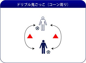ドリブル鬼ごっこ(コーン周り)